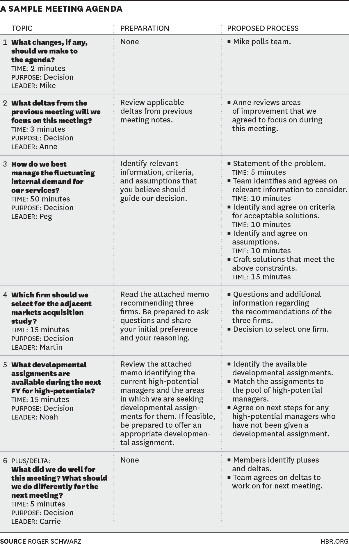 A Sample Meeting Agenda from the Harvard Business Review Blog