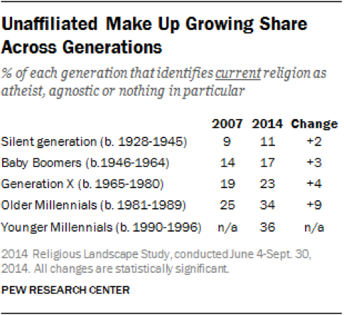 Pew Research Center Findings