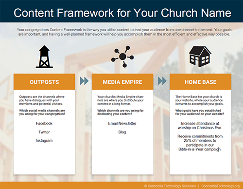 Content Framework for Churches Template