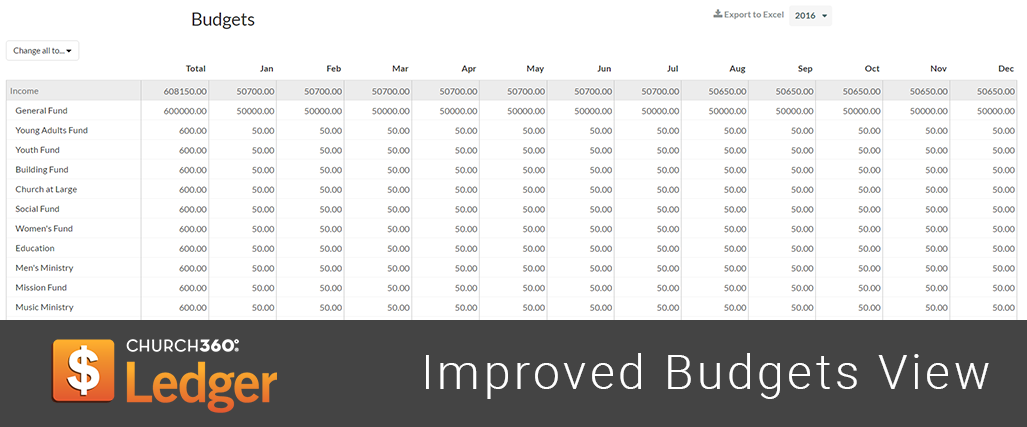 Improved Budgets View