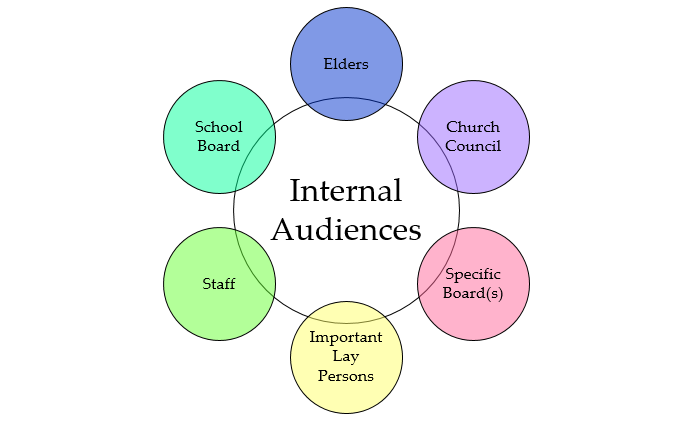 Internal Audiences