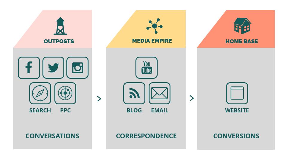 content-framework